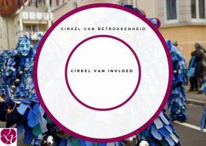 Cirkel van Inlvoed en Betrokkenheid